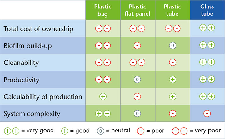 Table showing comparison of different methods of closed systems