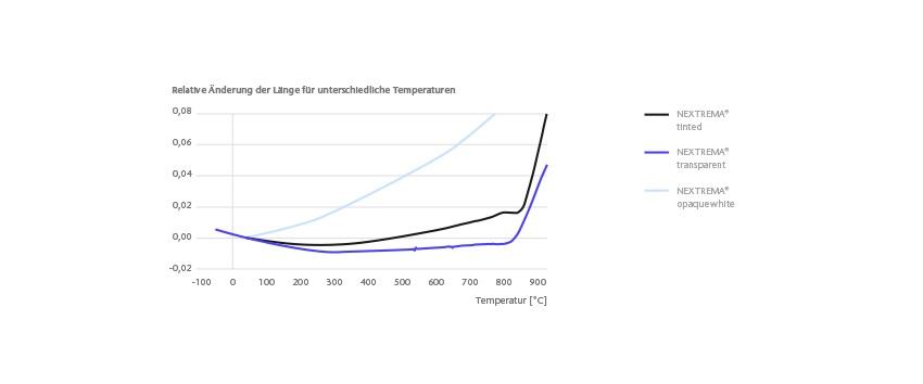 schott-nextrema-thermal-expansion_DE_2021_06_02