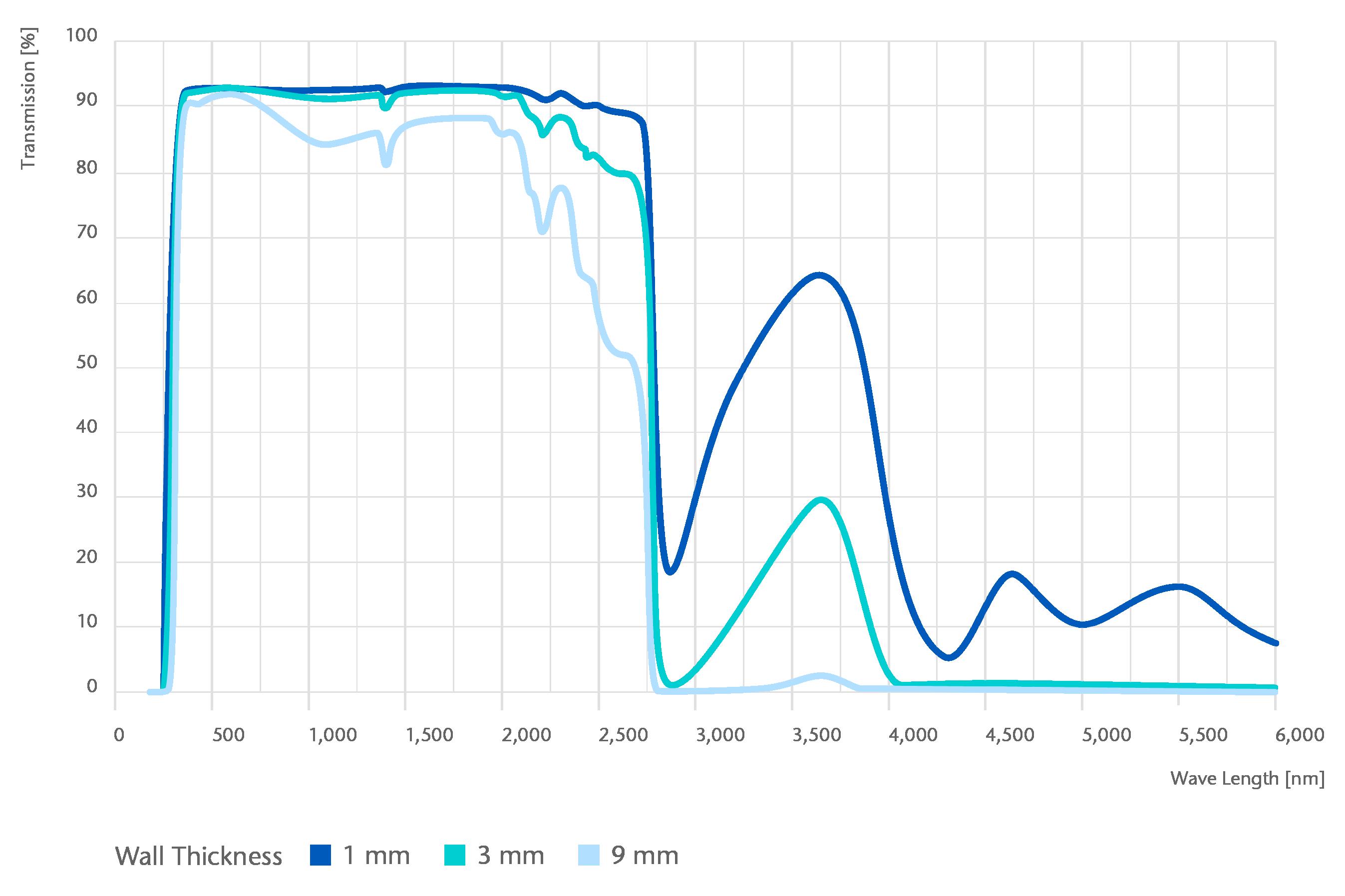 Transmissionskurve DURAN (8330).png