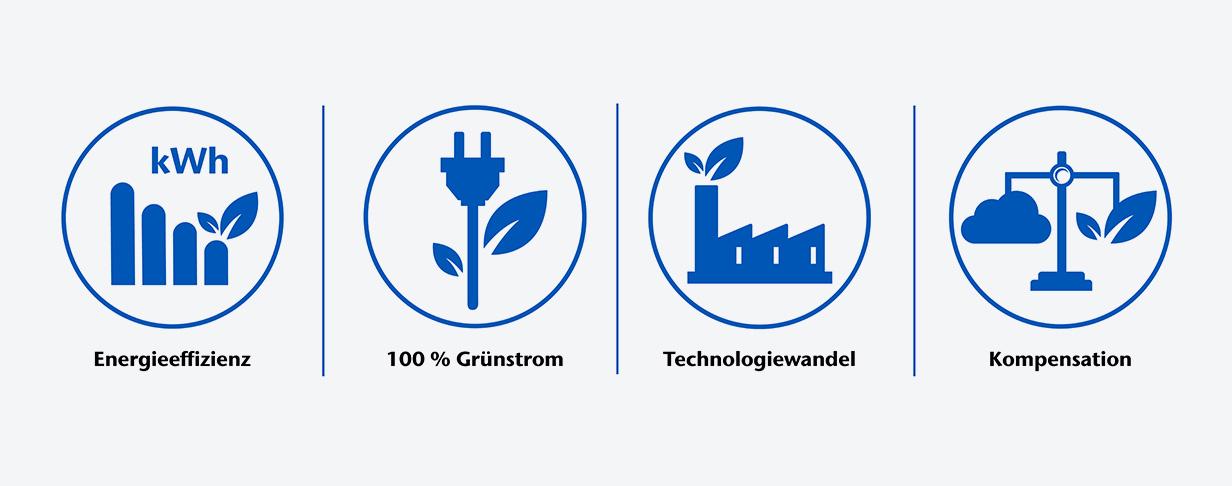 Vier Symbole zeigen die Schlüsselelemente der Klimaneutralität von SCHOTT