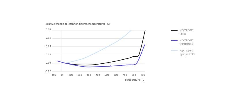 schott-nextrema-thermal-expansion_EN_2021_06_02