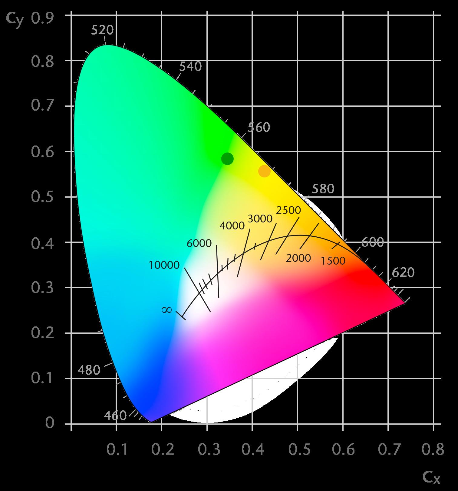 Ceramic Converter Static - Colors Coordinates - Green & Yellow