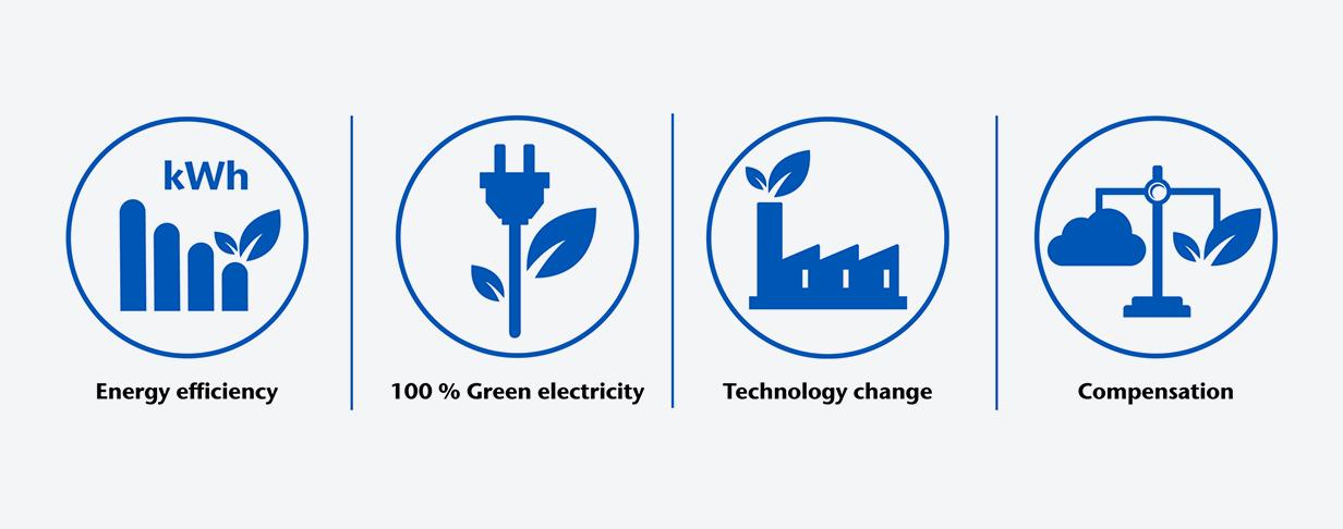Four icons showing SCHOTT's key elements of climate neutrality
