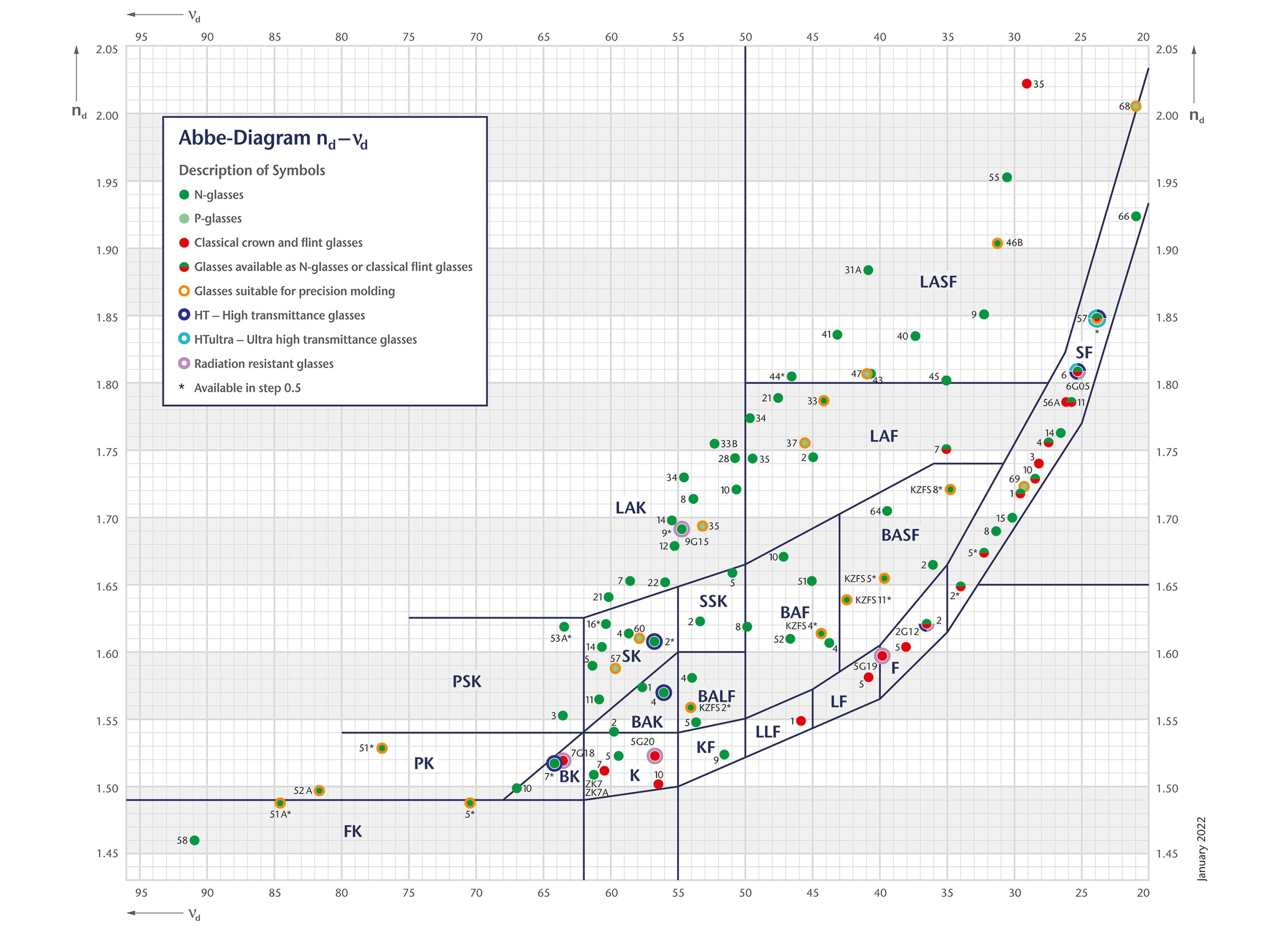 Abbe Diagram - nd-vd Picture for OnEx - EN 2020