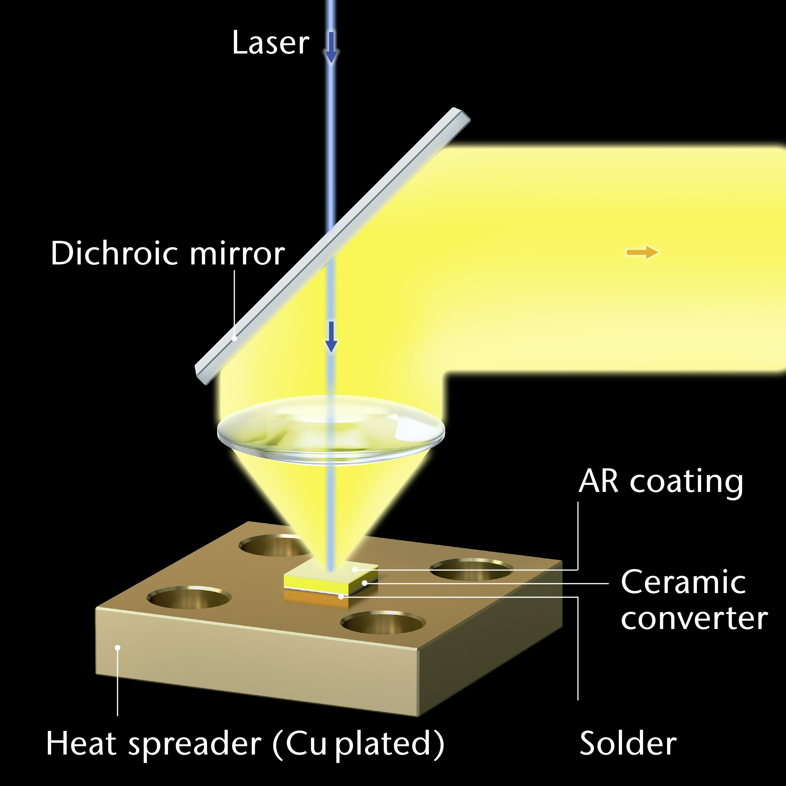 Ceramic Converter Static Solution Graphic