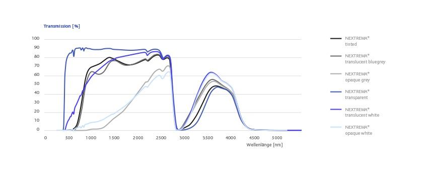 schott-nextrema-transmission-curves_DE_2021_06_02