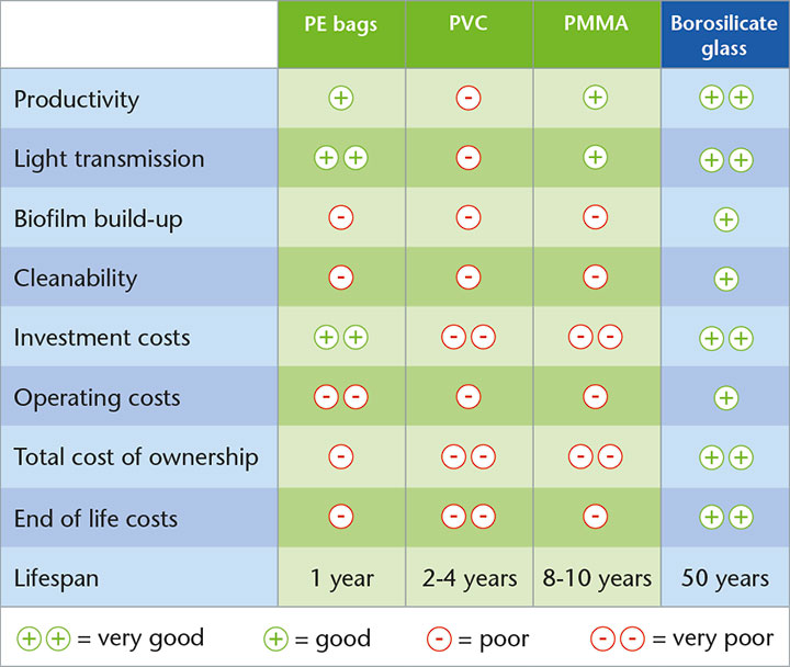 Table showing comparison of glass and different polymer varieties