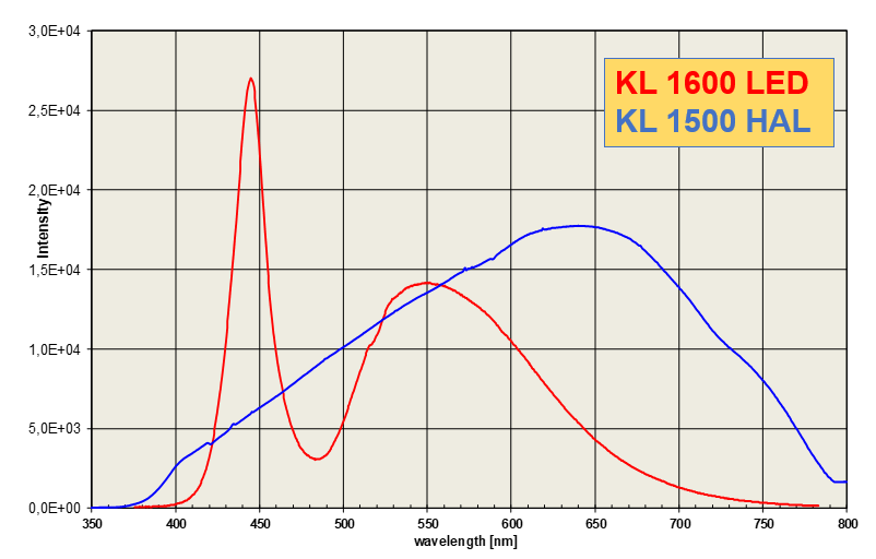 Graph comparing the intensity of the SCHOTT KL 1600 LED and KL 1500 HAL light sources