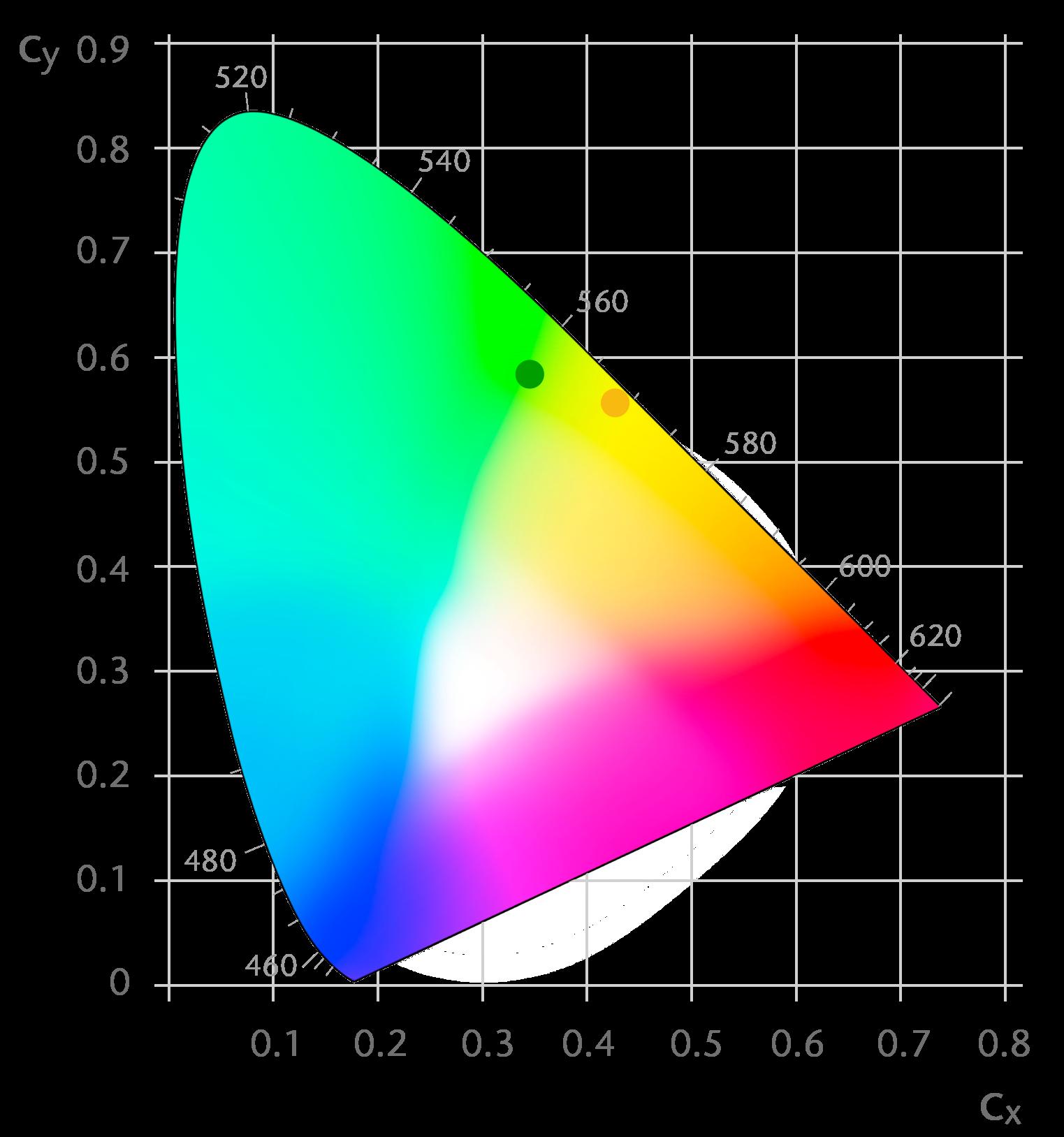 Ceramic Converter Dynamic Solution Emission Colors