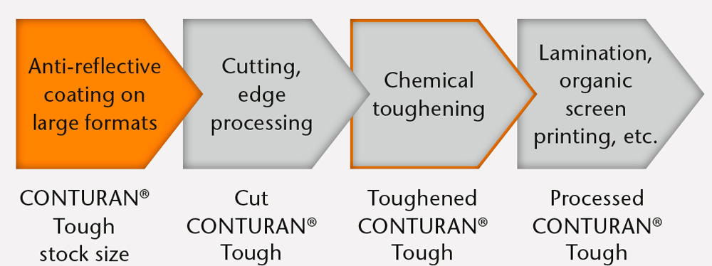 SCHOTT-Processed-Glass-chemical-toughening-processing-chain-efficient.png