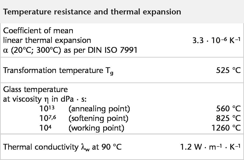 SCH_DURAN_Broschuere_Tabelle_4_Temperature_resistance.png