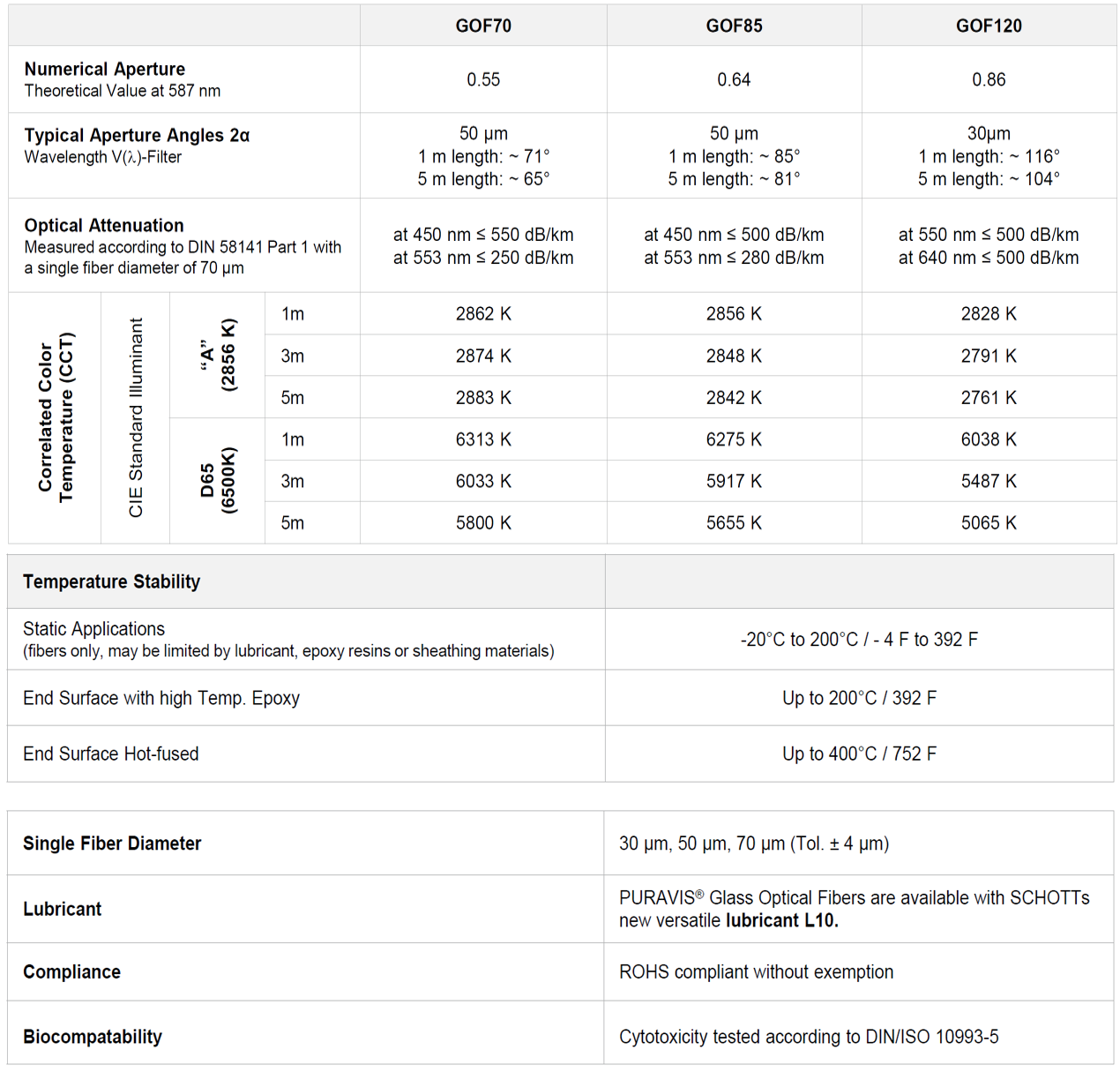 Table showing the general data of SCHOTT PURAVIS® glass optical fibers