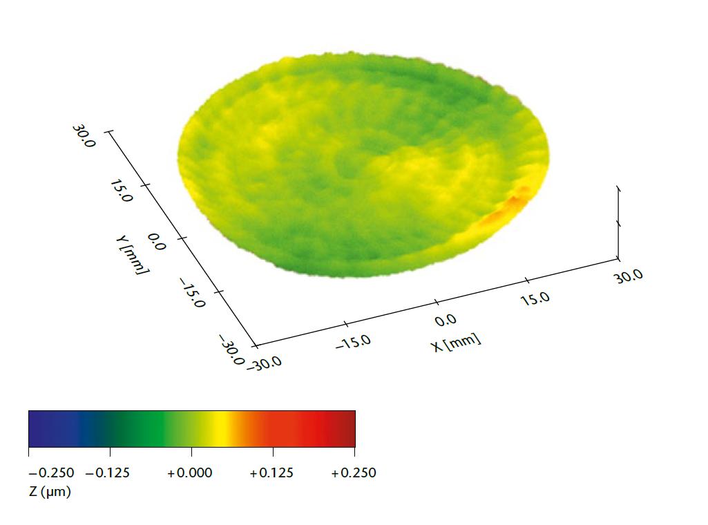 Aspherical Lenses 3D Metrology Graphic - Form Deviations