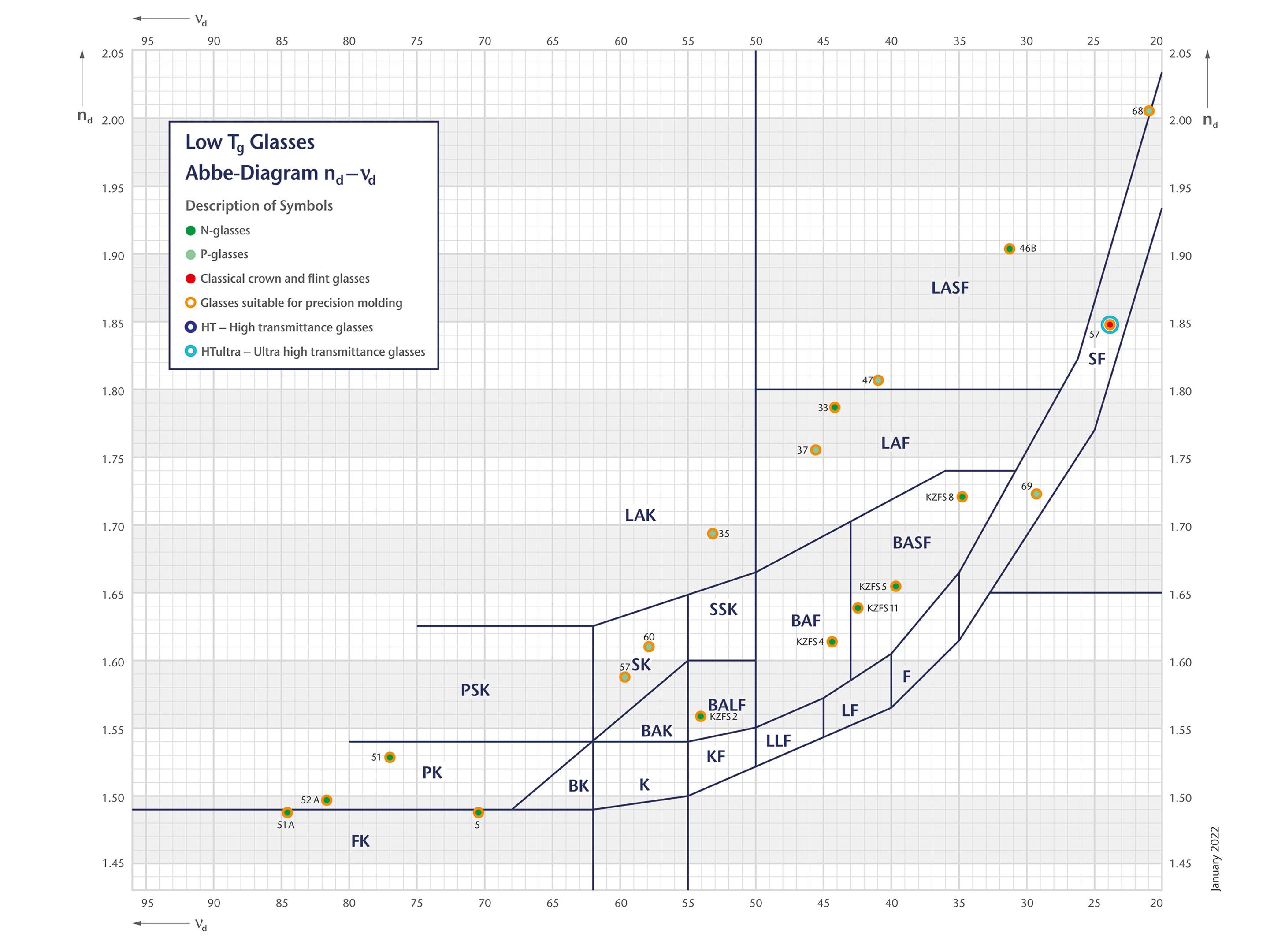 Abbe Diagram - Low Tg Picture for OnEx - EN 2018