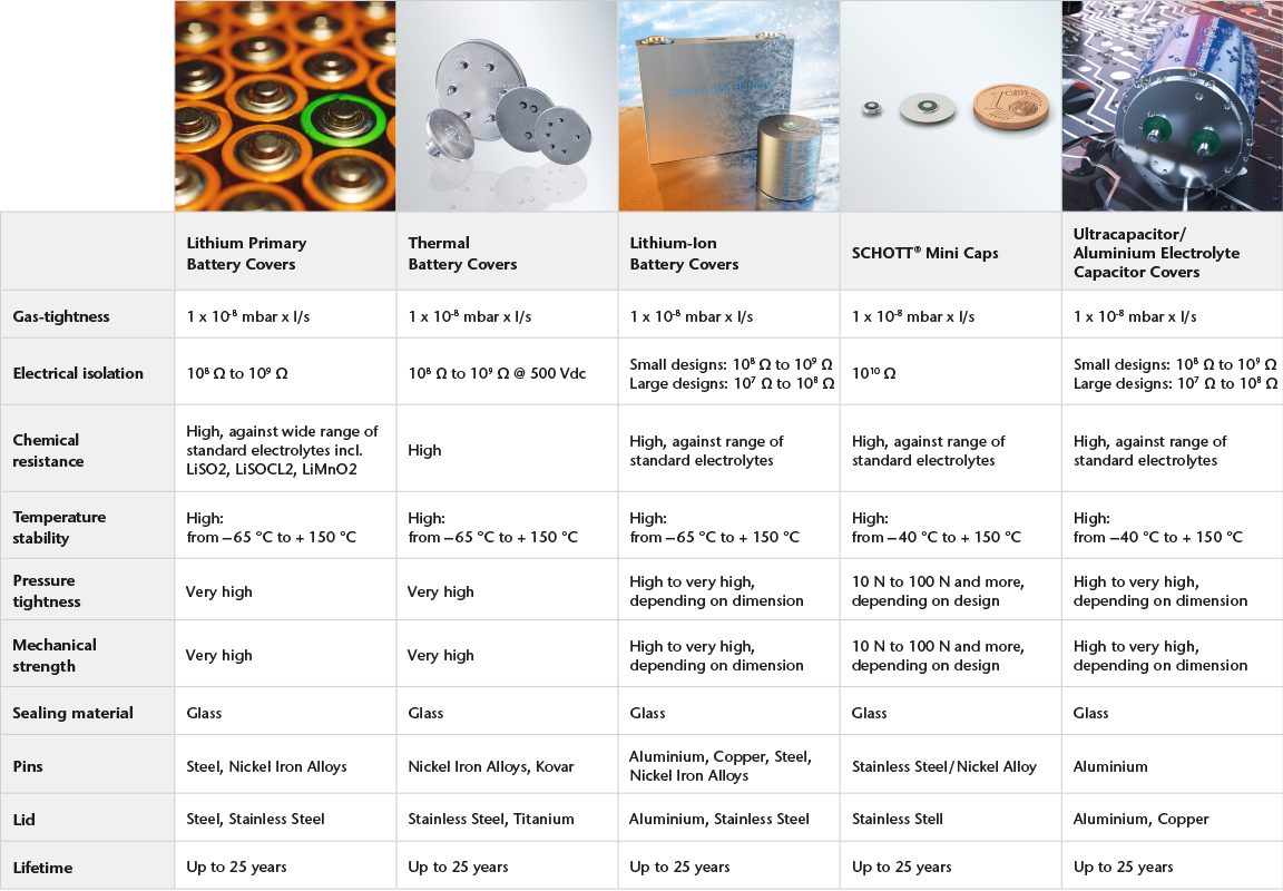 Battery and capacitor lids: Specifications