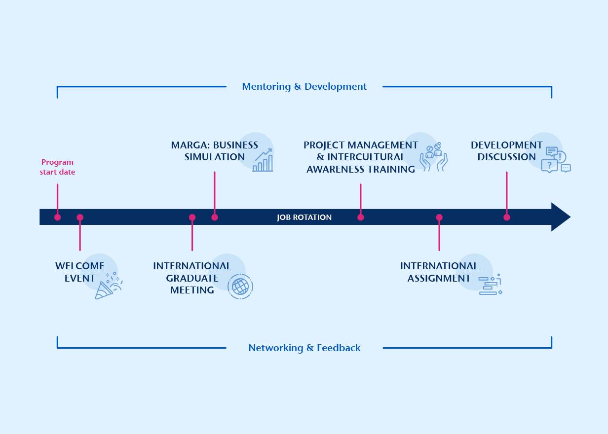 Graphic showing the program milestones of theSCHOTT International Graduate Program