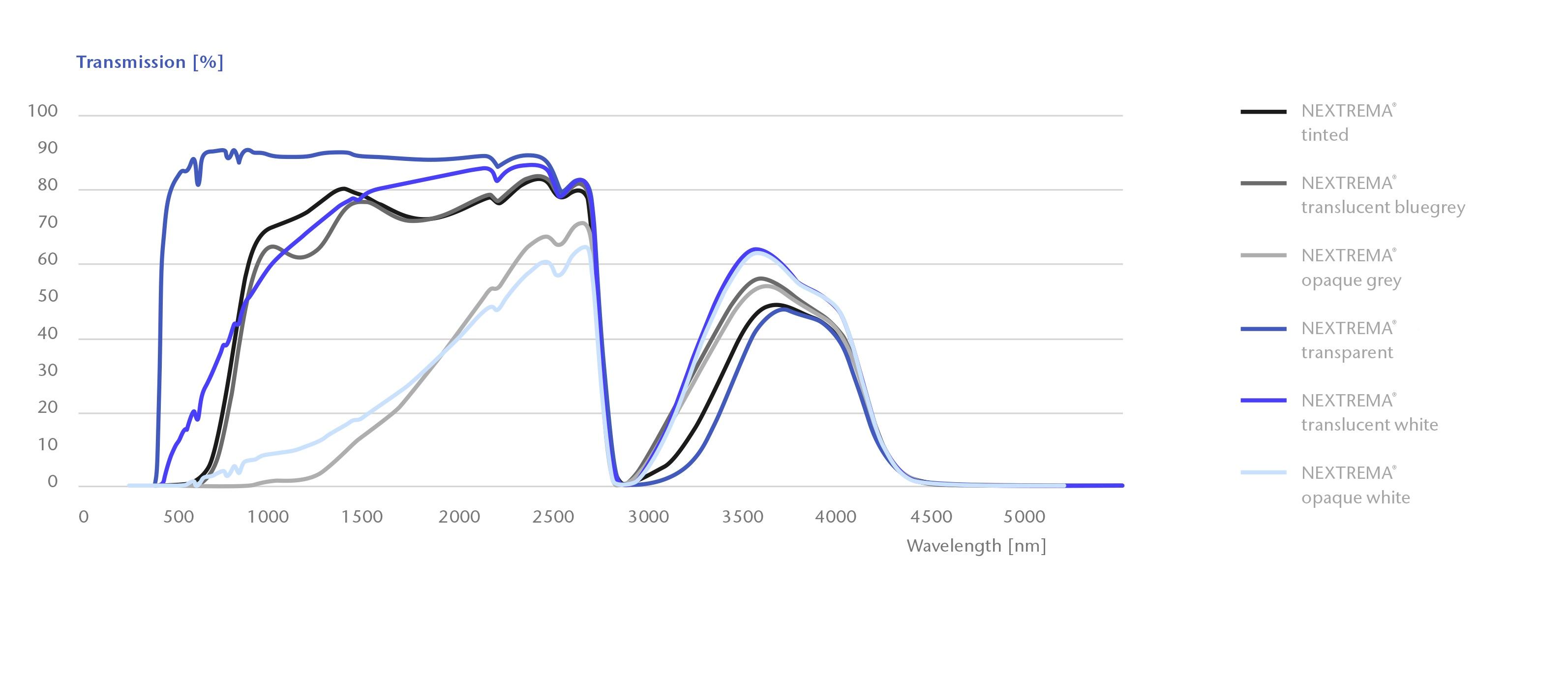 schott-nextrema-transmission-curves_EN_2021_06_02